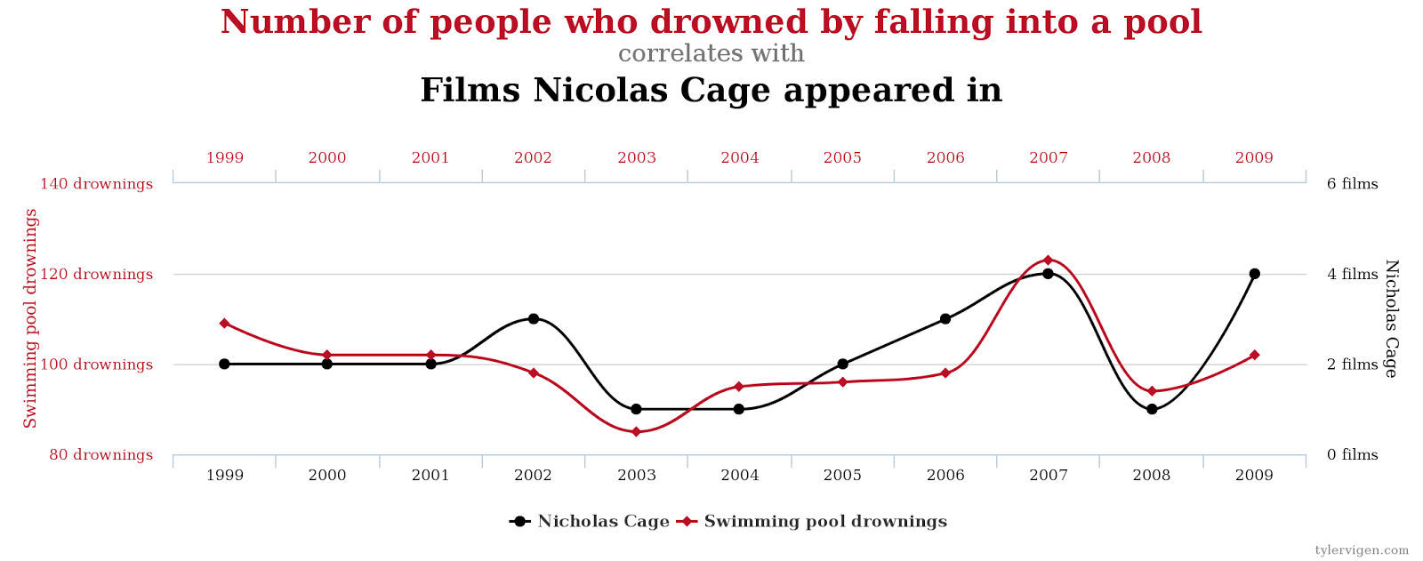 Sprurious correlations are all too easy to find.