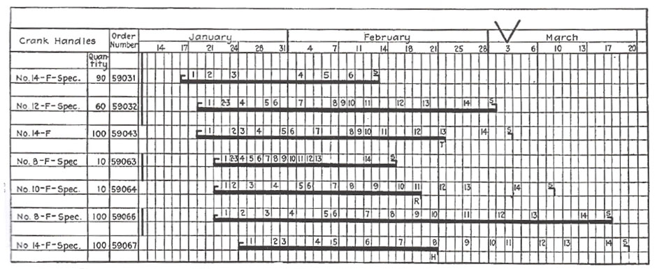 How a Gantt chart looked 100 years ago