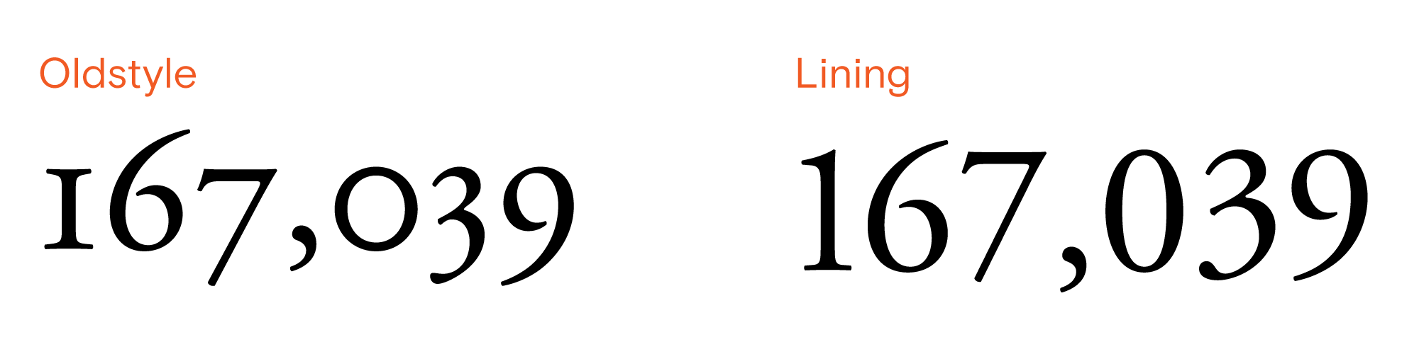 Oldstyle vs. lining figures