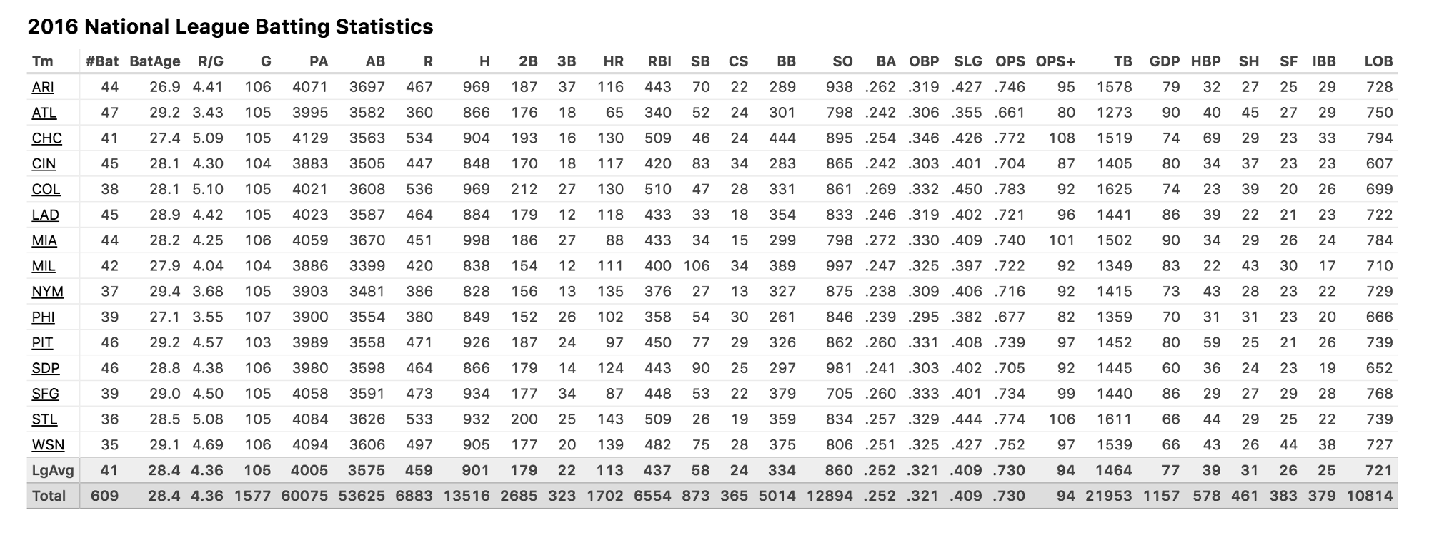 2016 National League Batting Statistics - BaseballReference